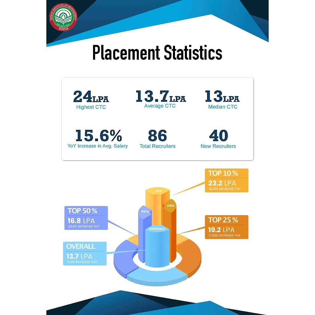 IIM Rohtak proudly presents the Placement Report for the PGP Batch 2018-20. The Major highlight of this year is the stellar 15.6% rise in average salary which stands at 13.7 lakh. The Institute takes pride in placing one of the largest batch among the 2nd and 3rd generation IIMs. https://t.co/ZnUYt477oD