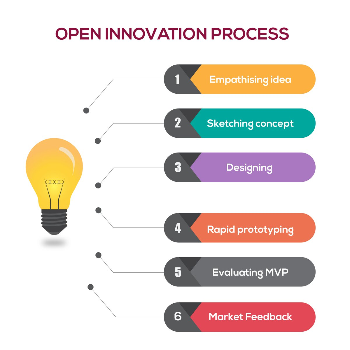 Visualisation of the six stages of #openinnovation process.  #userexperience #uxresearch #uxdesign #uxlivinglab & #uxprocess #TWICE #Delight #MOREANDMORE500K #Germany #UnitedKingdom #Singapore #Swedenpic.twitter.com/vjK6QxUhg7