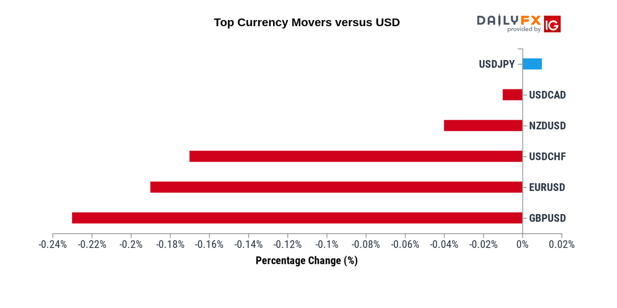 Forex Update: As of 07:00, these are your best and worst performers based on the London trading schedule: JPY: 0.01% CAD: -0.01% NZD: -0.04% CHF: -0.17% EUR: -0.19% GBP: -0.23% View the performance of all markets via https://www.dailyfx.com/forex-rates#currencies …pic.twitter.com/VzvKs7Fdm4