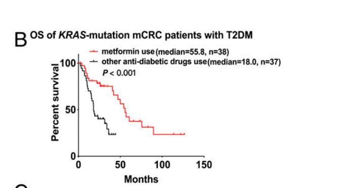 #Metformin  Repurposing old friend as an anti-cancer drug!  KRAS-mutation metastatic colorectal cancer patients could benefit from metformin treatment!  @PNASNews @OncoAlert @ASCO @myESMO #colorectalcancer @AmericanCancer  https://www.pnas.org/node/928273.abstract?collection=…pic.twitter.com/hKK5DpVBHl