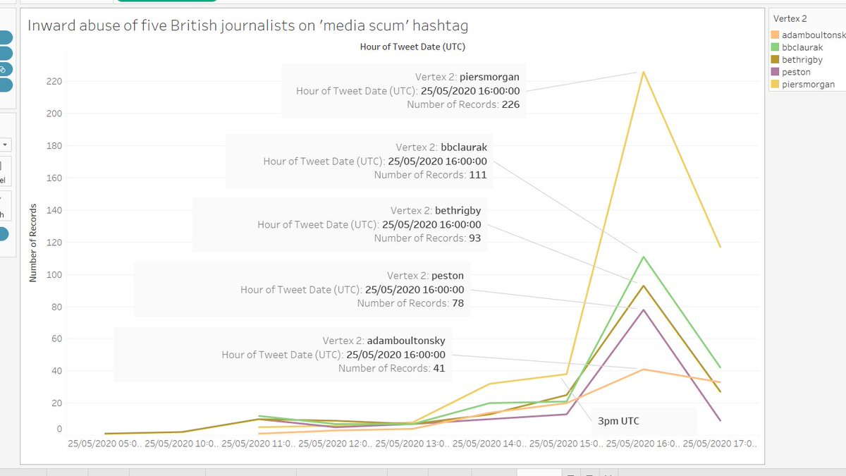 "Below is a graph of the inward tweets to five British journalists, @piersmorgan @bbclaurak @peston @adamboultonSKY @BethRigby on the ""media scum"" hashtag yesterday. Between 3 and 5pm UTC, just five of them received hundreds of tweets tagged ""media scum"". This is cyberharassment https://t.co/woJFyLvdPj"