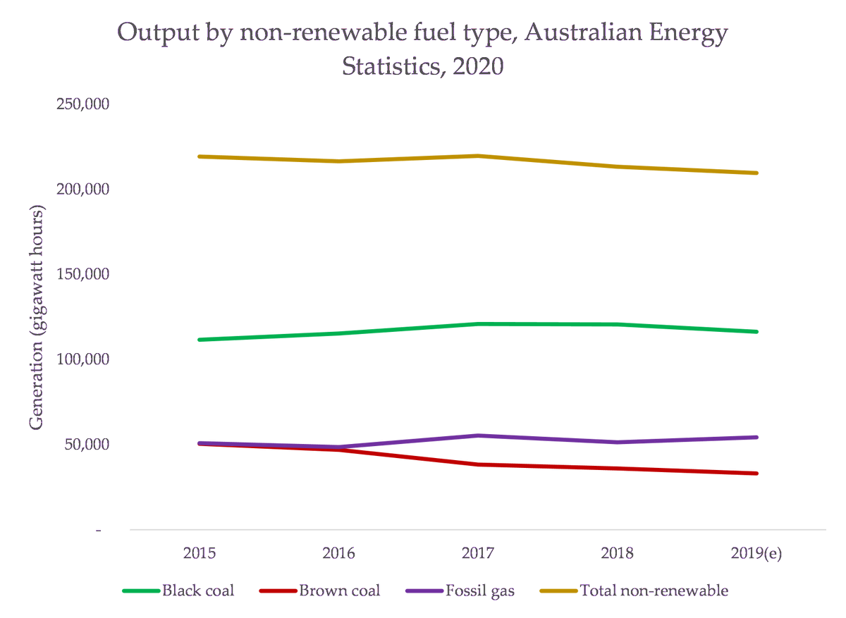 First of all.....has there been an increase in gas generation? This is *pure* Taylor. Between 2018 and 2019, there was, but when you view in the context of generation from all fossil fuels, you can see how minuscule it was: