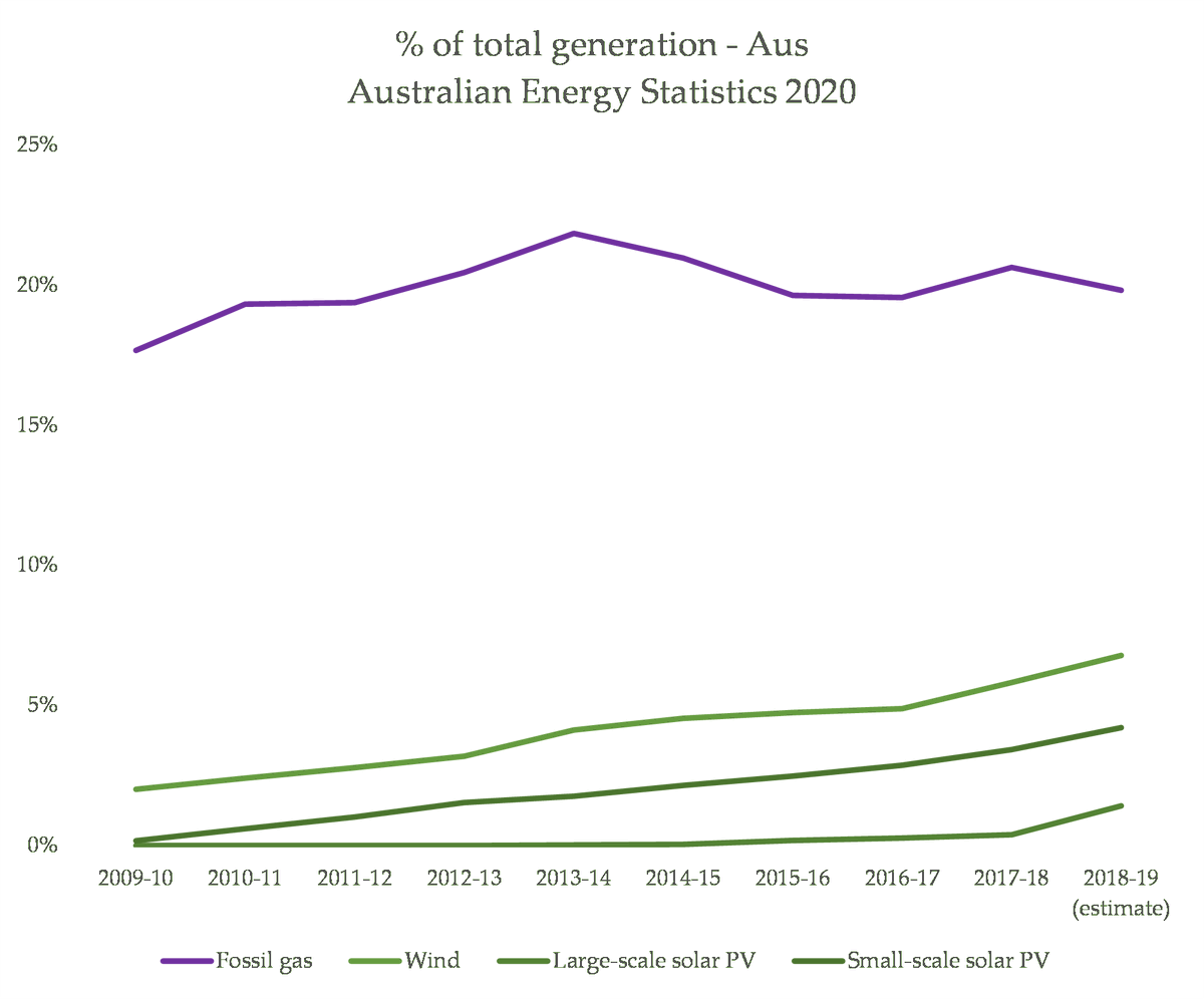 The share of variable renewable energy - wind and solar - has been growing steadily (nowhere near fast enough) over the past decade. Over that time, gas has stayed pretty much the same, in terms of share: