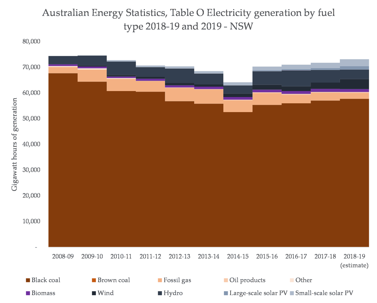 In NSW, it is clear that the growth of renewables is actually eating into the share of gas, rather than the share of coal. In fact, wind is likely to generate more than fossil gas there soon.