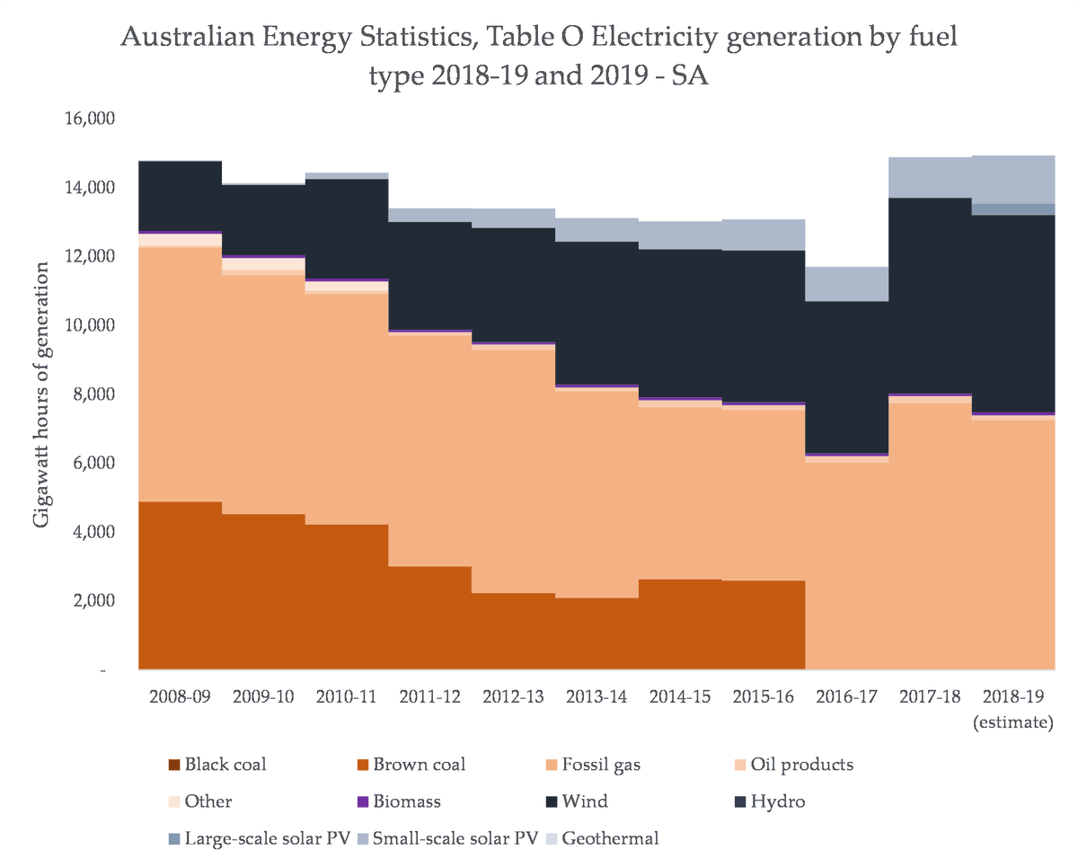 This is borne out too when you zoom into regions. Let's go through them, because it's interesting. First, SA, where the broader trend holds, with new renewables simply being balanced using pre-existing fossil-fuelled power stations (which would have existed without that RE)