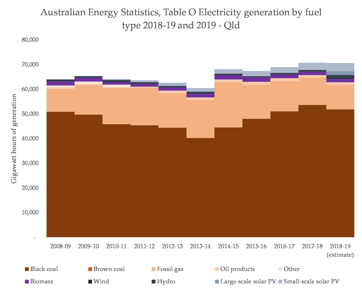 Queensland is similar, but the share of both renewables and gas is small. Coal still dominates QLD, and the grid there actually seems to be getting worse in recent years: