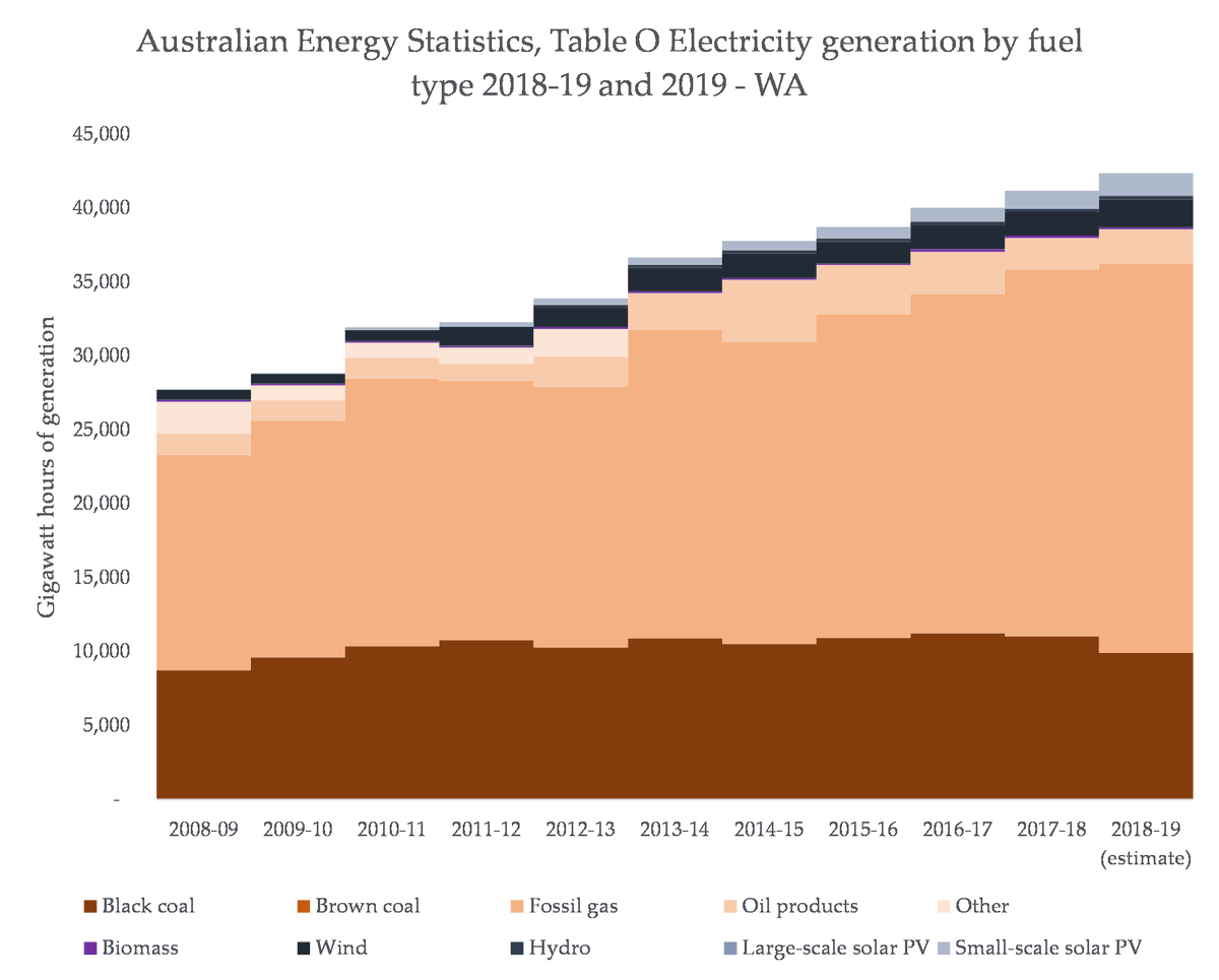 And finally, both WA and NT demonstrate a really, really important thing: there are many places where there is high fossil gas output with barely any renewable share. What happened to the 'perfect pairing'? Shouldn't gas companies there be urging more renewables? (they're not)