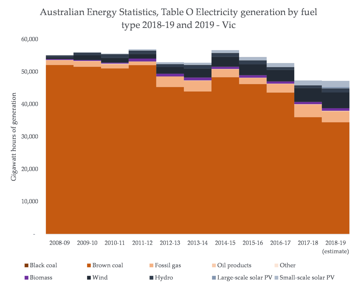 Victoria is the only region in every state and territory where the share of gas has actually increased alongside the share of variable renewable energy: