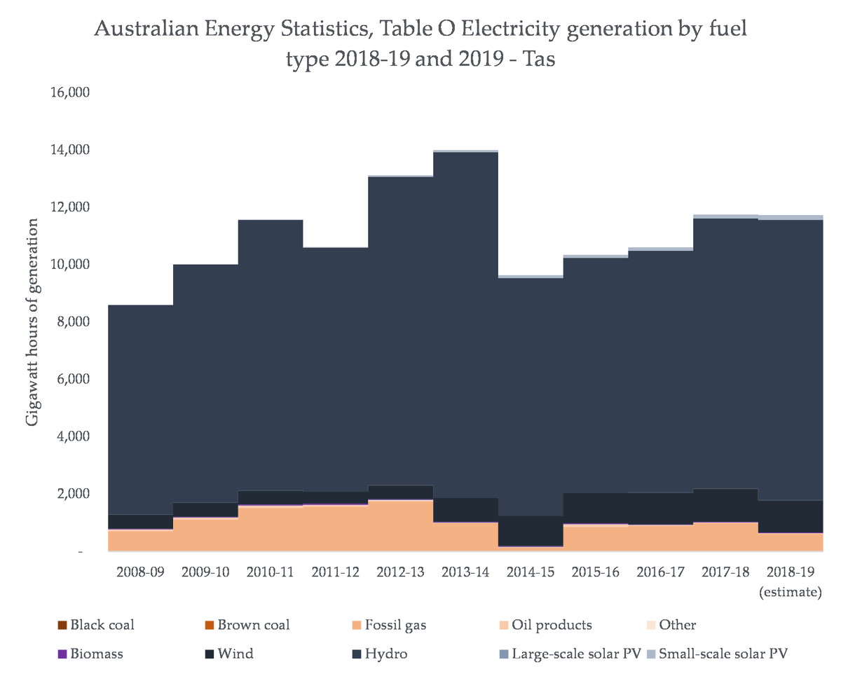 And in Tas, RE and gas are both a small %'age too, because the state is mostly dominated by hydro - which has obviously served as the better option to balance increasing RE, resulting in a decrease in gas share: