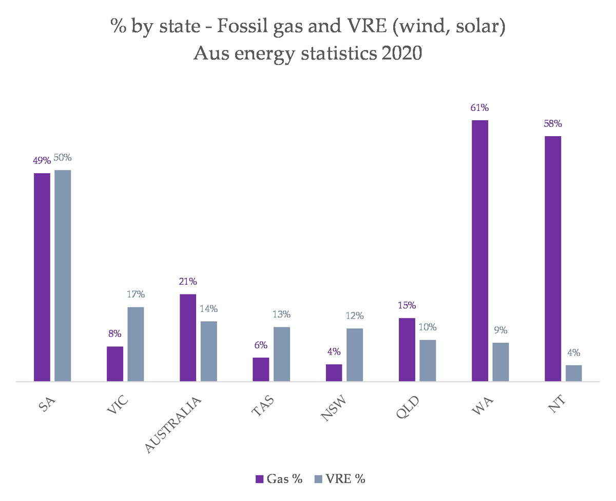 There is no coupling between the growth of VRE and the growth of gas. If there ever is, it is an artificially created coupling, because it means people like Angus Taylor and APPEA have got their way, and suckerfish-attached an extremely polluting fossil fuel onto climate action.