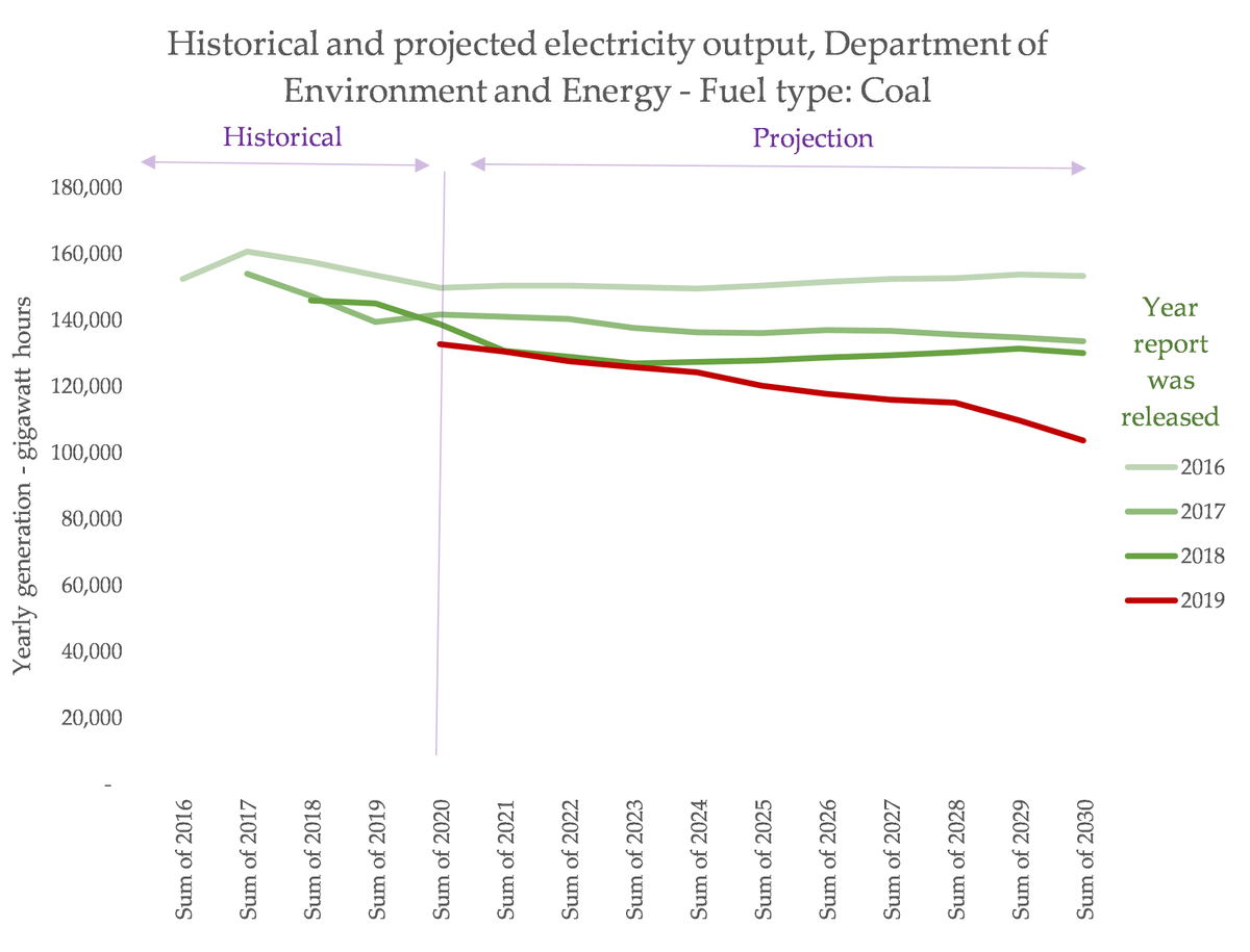 It is increasingly clear that Australia can transition to a much higher share of VRE while simultaneously *reducing* fossil fuel usage, of all kinds. Don't believe me? Look at Taylor's department's own projections, and how they have changed from 2016-2019:
