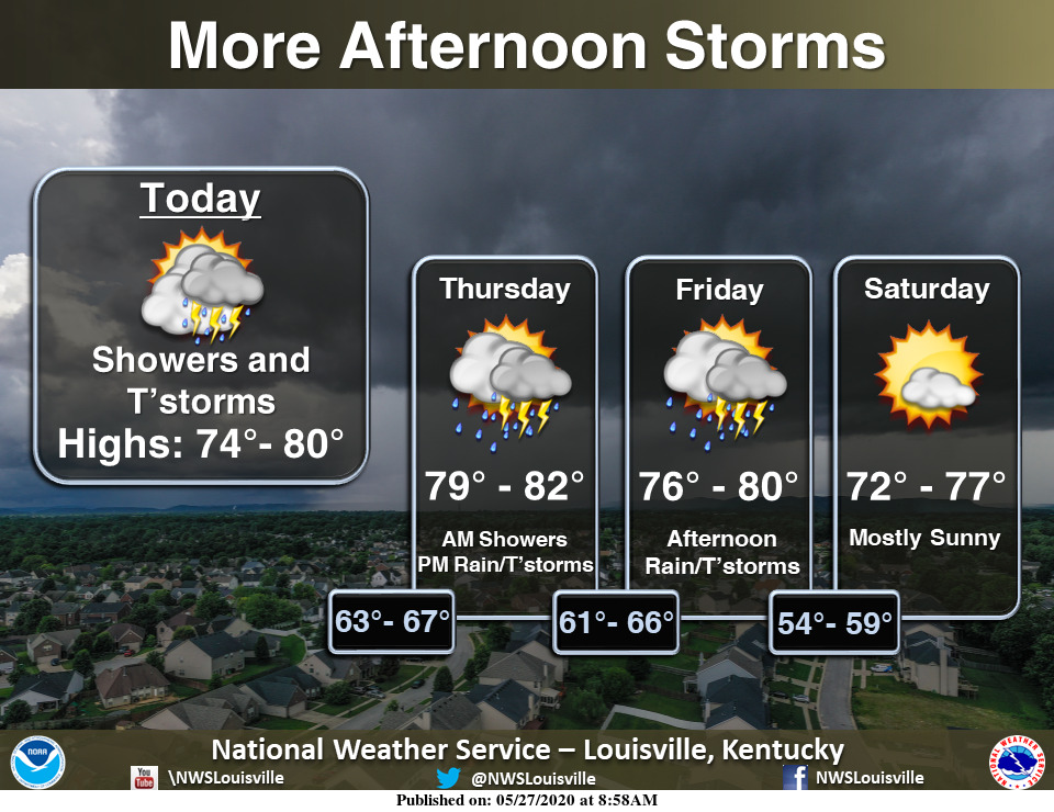 Expect chances of showers and storms through Friday. Drier and cooler for the weekend! #kywx #inwx #lmkwx https://t.co/mUzrMgPmWk
