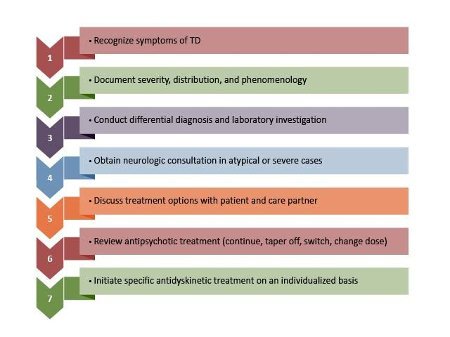 What steps do you take when patients exhibit #tardive #dyskinesia? Are you familiar with treatment guidelines and data on approved and non-approved strategies? Explore recommendations from Dr Daniel Kremens. https://bit.ly/3gui0yU #FREE #CMEpic.twitter.com/f8ULbJ2NvM