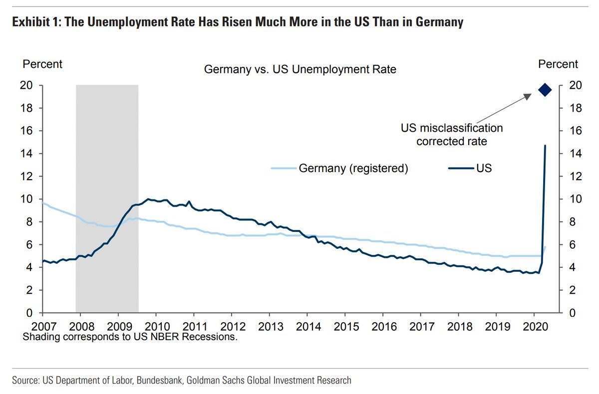 One way to show how costly--in cases, lives, jobs--Trumps failed response to the crisis has been is to compare US with other adv. economy outcomes. Heres US & German unemployment.