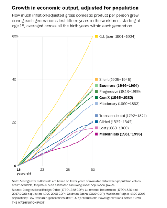 """What a chart.  """"The average millennial has experienced slower economic growth since entering the workforce than any other generation in U.S. history.""""   via @andrewvandam"""