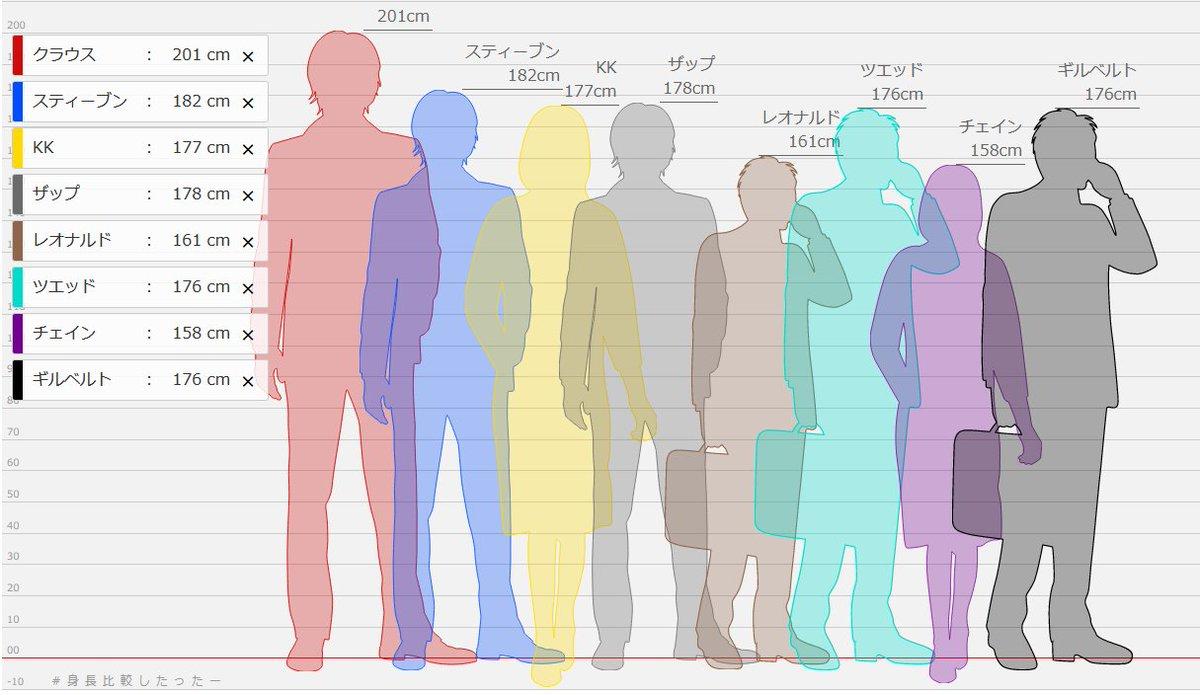 身長 比較 し たった ー