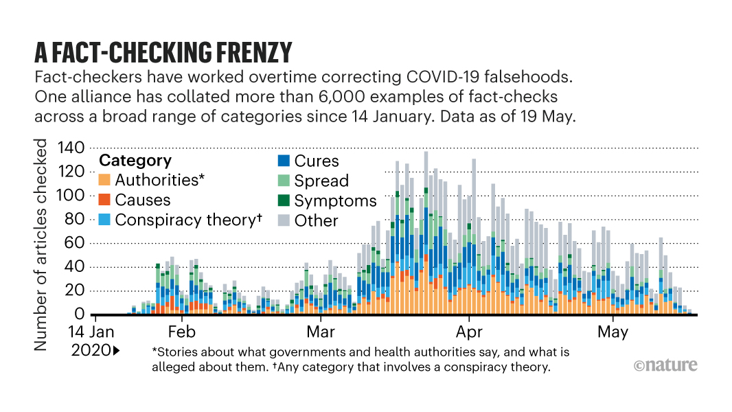 The epic battle against coronavirus misinformation & conspiracy theories | #Covid_19 #pandemic  https://t.co/nCiFscgnzl https://t.co/mJI7wYdXny