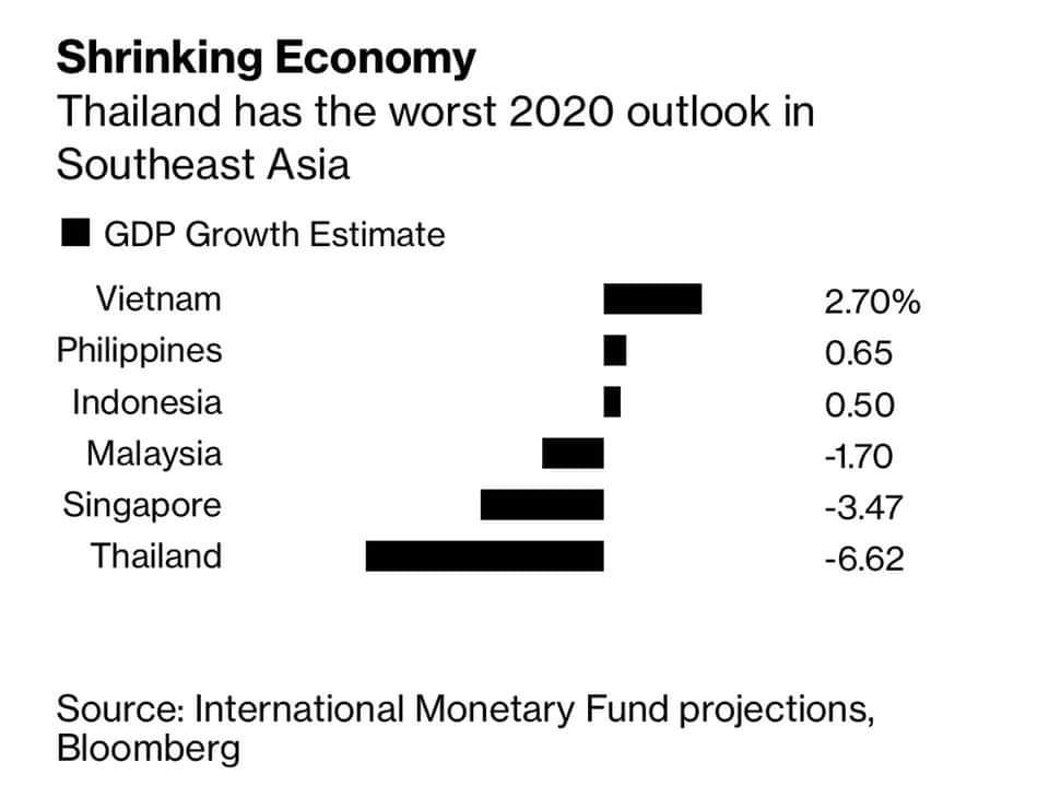According to Bloomberg, Thailand's economic outlook for 2020 is -6.62%. It's an outlook and it may change but do you think the current gov't is capabale of making such a feat? Lol, NO. #thailand #ประชุมสภา #รัฐบาลเฮงซวยpic.twitter.com/OXfhk6OGnX