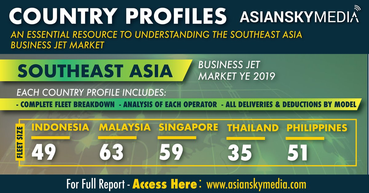 Do you know which market in Southeast Asia saw the most growth in 2019? https://t.co/An8XrLbcRM  Find out the driver for growth in Southeast Asia, along with data and insights to better understand business aviation in Indonesia, Malaysia, Singapore, Thailand and the Philippines. https://t.co/AUqdB05UsK