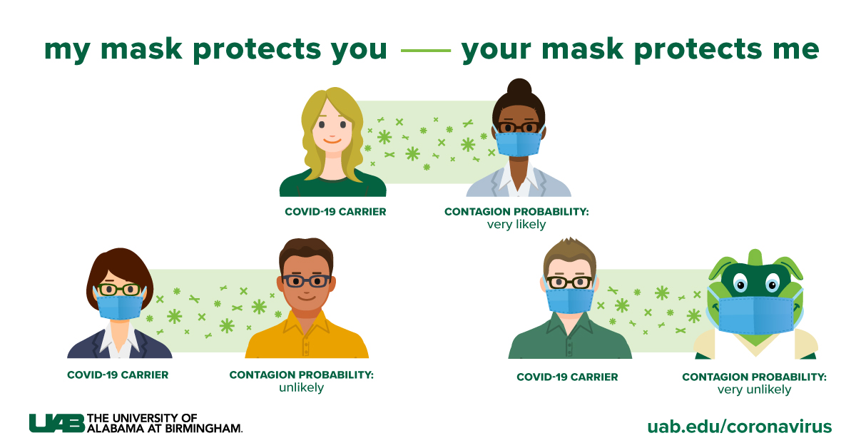 Did you know your mask helps protect others? Even if you are asymptomatic, wearing a mask can protect others that may be at risk. Learn more at uab.edu/coronavirus