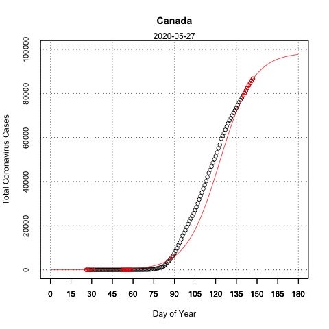 27 May 2020 projection of Covid-19(Canada)  using confirmed cases up to yesterday horizontal axis is the sequential day number starting with day 1 on 1st J solid line is forecast ○ are cases  are cases used to predict  Not always hit the mark. FYI #CoronaVirusCanada pic.twitter.com/2oSbMYuacU