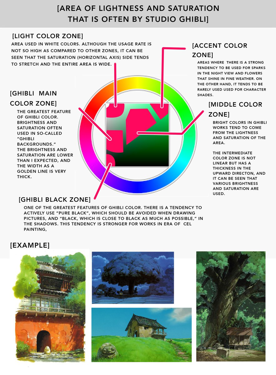 I recently found this amazing Color Study done by @Aiuti01   From what I understand these are comparative graphics, analyzing the Palettes of the works of great animation directors. But, not in terms of color choice, in terms of Value Range, and Saturation.