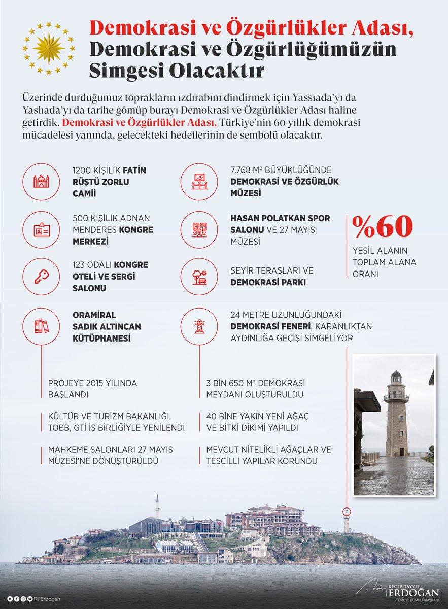 Üzerinde durduğumuz toprakların ızdırabını dindirmek için Yassıada'yı tarihe gömüp burayı Demokrasi ve Özgürlükler Adası haline getirdik. Demokrasi ve Özgürlükler Adası, Türkiye'nin 60 yıllık demokrasi mücadelesi yanında, gelecekteki hedeflerinin de sembolü olacaktır.
