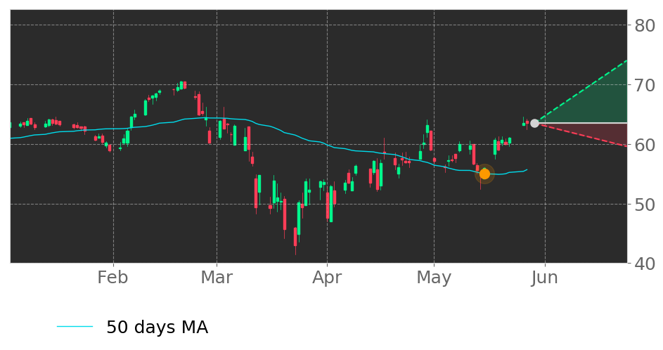 $BMI's price moved above its 50-day Moving Average on May 15, 2020. View odds for this and other indicators: https://tickeron.com/go/1663942 #BadgerMeter #stockmarket #stock #technicalanalysis #money #trading #investing #daytrading #news #todaypic.twitter.com/FojODzltl0