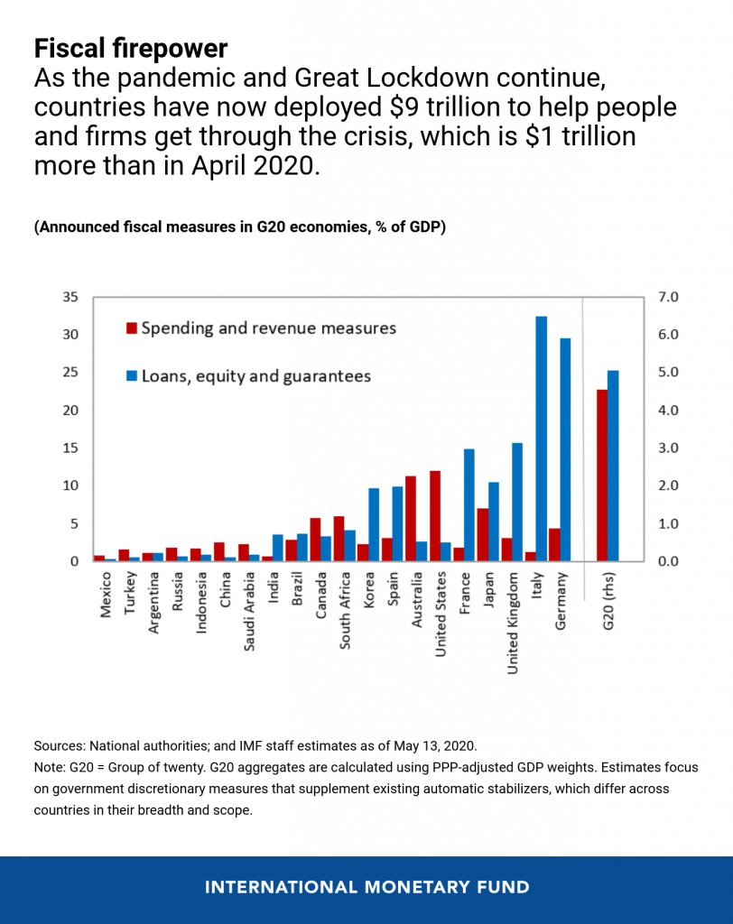 Like to see this broken down more (the Fiscal Monitor doesnt do this) but heres the IMFs estimate of economic responses to the covid crisis. USA has relied significantly less on loans, equity and business guarantees (e.g. payroll) than other countries. blogs.imf.org/2020/05/20/tra…