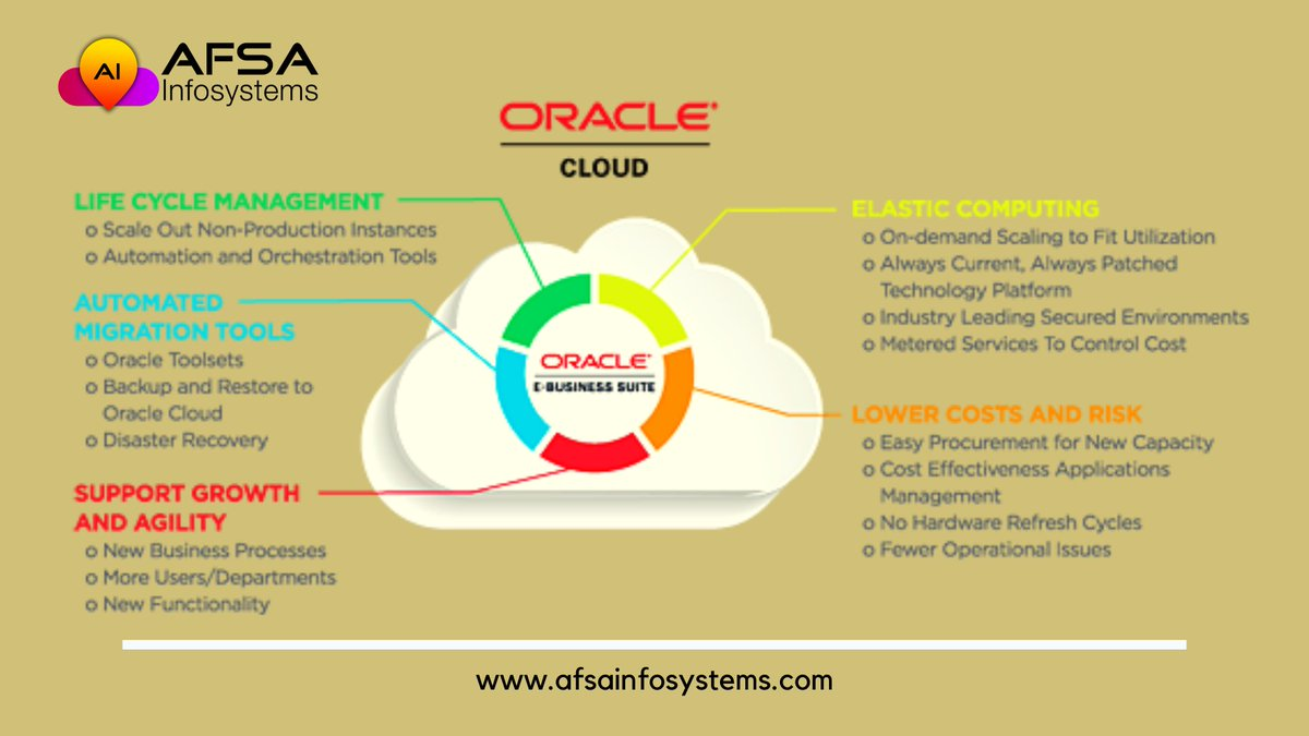 Benefits of moving your workload to the Oracle Cloud. http://afsainfosystems.com  #AFSAInfosystems #Cloud #CloudComputing #CloudNative #cloudsecurity #hybridmulticloud #HybridCloud #oracle #oraclecloud #Oracle #OracleEBS #BusinessIntelligence #Growth  #WednesdayWisdompic.twitter.com/ya1J4OPuE7
