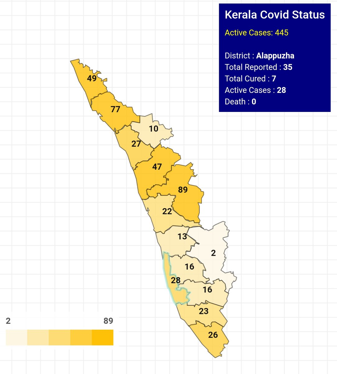 #covidindia Alappuzha 27-05-2020   28 active cases !!   Confirmed : 35(28) , 7  Acrive : 28  Under observation : 5144(5046), 98  Home isolation : 5116(5009), 107  Hospitalized with symptoms : 28(37), 9  New hospitalized cases today : 5(8), 3 pic.twitter.com/u6CwR125F6