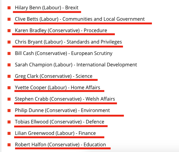 Ive checked how the 36 members of the committee grilling Boris today over Cummings voted in the EU referendum: 7 voted Leave 29 voted Remain Seems nice and balanced... (Remainers underlined in red)