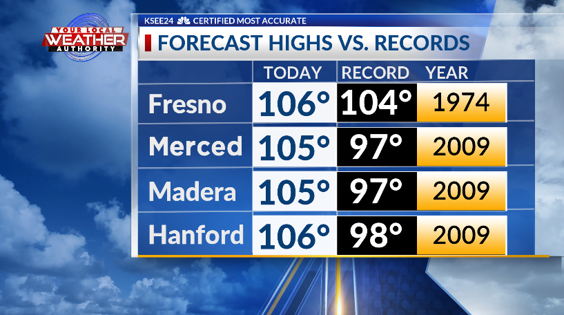 Record breaking heat today across the Central Valley. Here are forecast high temperatures and records for today in #Fresno #Merced #Madera and #Hanford. @KSEE24#cawx #HeatWavepic.twitter.com/KS4w6bONDe