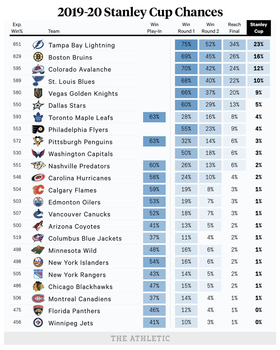 For the first time since March 12, NHL playoff probabilities have been updated at @TheAthleticNHL   https://t.co/v6ycYlZYzF https://t.co/vZOtP6ts2B