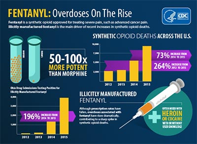 Have you heard of Fentanyl? --- It is 50 to 100 times more potent than morphine and is used to treat severe pain. You may have heard that fentanyl use has increased and that it has been linked to many deaths in the District. This extremely dangerous substance is discussed below: