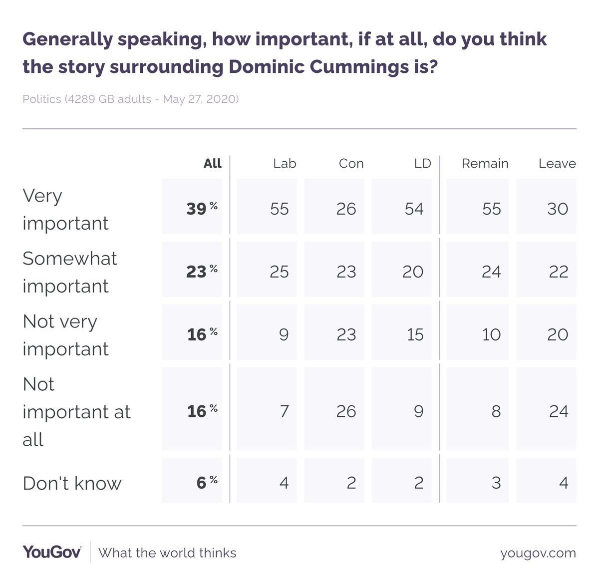 New YouGov polling finds that 62% still say the Cummings row is important or very important