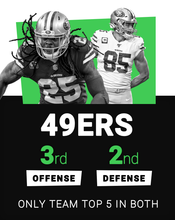 49ers: only team to grade in top-5 in both offense and defense in 2019 pic.twitter.com/ZmNKU42UkH