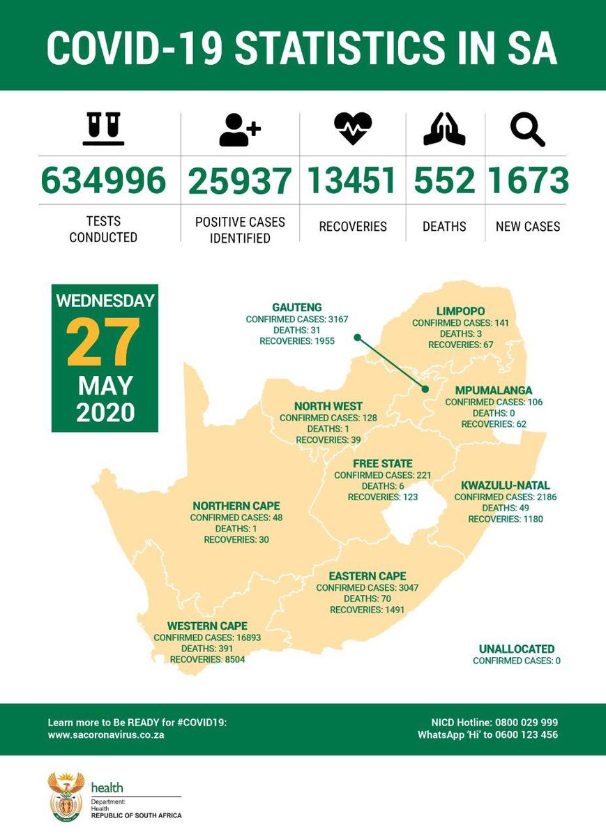 #COVID19 Statistics in South Africa as at 27 May 2020. <br>http://pic.twitter.com/7vx6h3NX0P