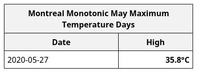 With a ~3pm temp of 35.8°C, today is #Montréal's hottest May day since records began in 1872. pic.twitter.com/MpxPHY1At2