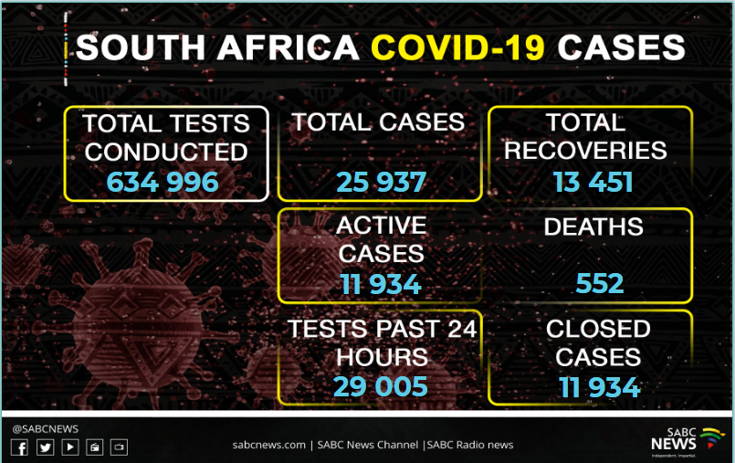 South Africa has recorded 28 new COVID-19 deaths, pushing the number of fatalities to 552. The number of infections now stands at 25 937. <br>http://pic.twitter.com/PEhq0xwEMi