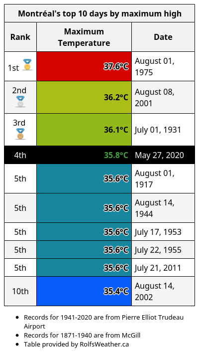 Today is the 4th warmest day on record in #Montréal: 35.8°C. pic.twitter.com/WCgppJsIIG