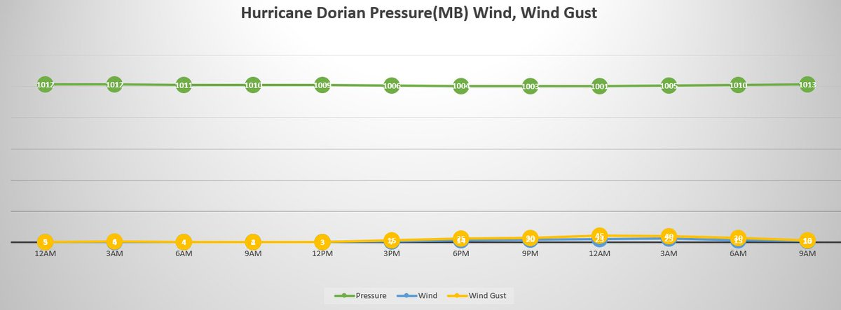 As part of the Final data review that has now been completed;This is the Hurricane Dorian Mission from last year 2019. This is the Pressure, Wind, And wind gusts from our weather station. 1/2 #hurricanedorian #dorian #flwx https://t.co/8BHELBhp4u