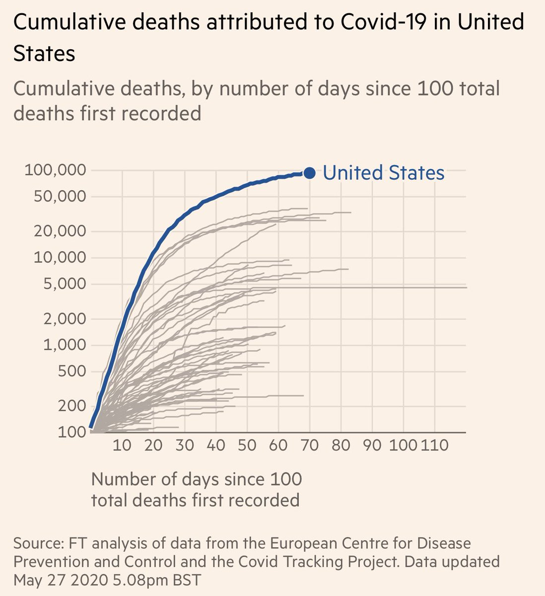 100,000 deaths in ~100 days since first case. The deadliest pandemic in 100 years. We cannot accept this as the new normal.