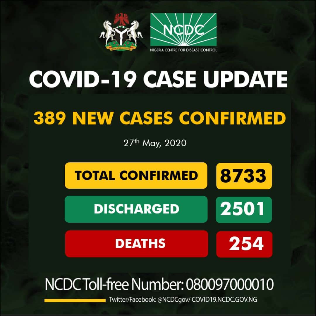 389 new cases of #COVID19;  Lagos-256 Katsina-23 Edo-22 Rivers-14 Kano-13 Adamawa-11 Akwa Ibom-11 Kaduna-7 Kwara-6 Nasarawa-6 Gombe-2 Plateau-2 Abia-2 Delta-2 Benue-2 Niger-2 Kogi-2 Oyo-2 Imo-1 Borno-1 Ogun-1 Anambra-1  8733 cases of #COVID19Nigeria Discharged: 2501 Deaths: 254 https://t.co/zMOY2YKAX1