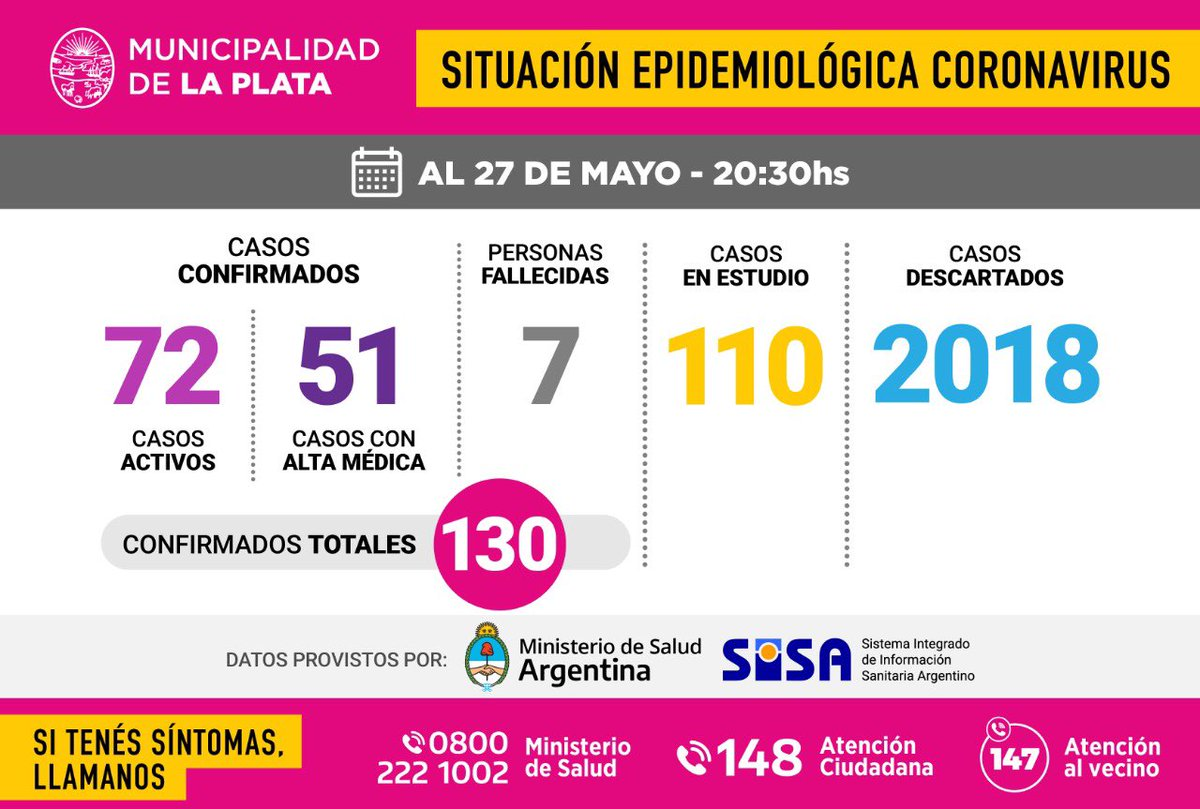 #Coronavirus: Actualización de la situación epidemiológica en la Ciudad.  📄 Datos proporcionados por el Ministerio de Salud de la Nación. https://t.co/genCeUwsnY