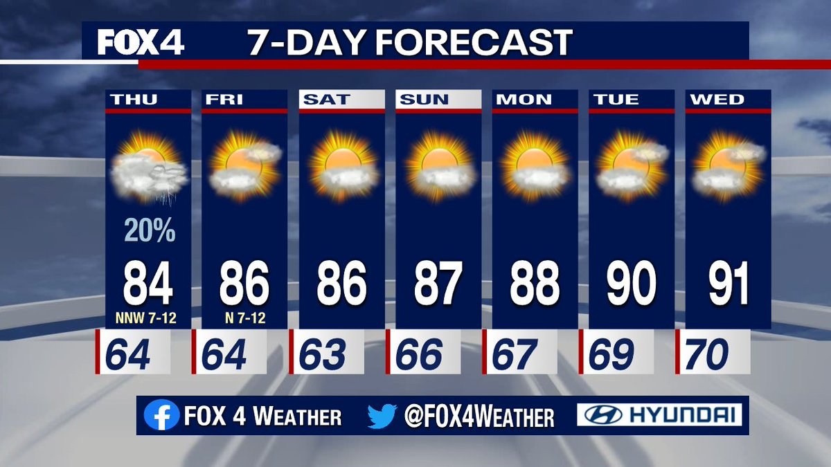Scattered thunderstorms, some with hail/gusty winds, will stay mainly SW and south of DFW this evening. One more small chance of a passing shower/storm on Thursday, then it looks like well be warm and dry for several days with 90-degree temps next week.