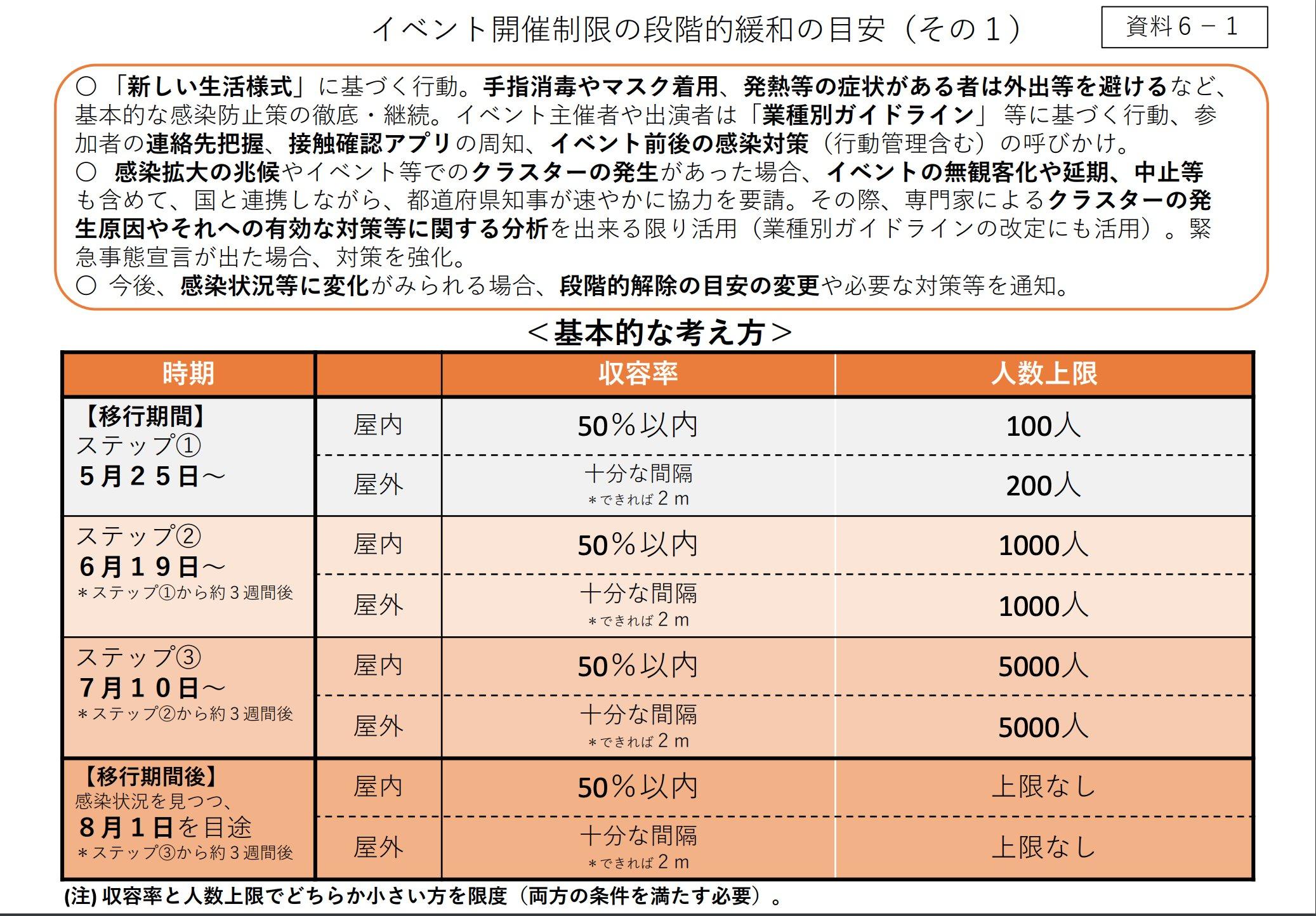 【資料】新型コロナウイルス感染症対策本部(第36回)