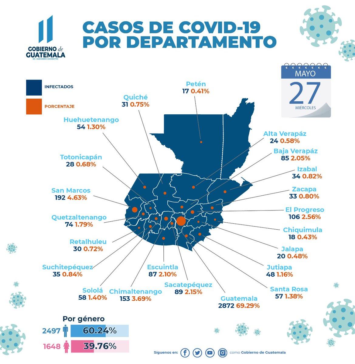 test Twitter Media - Gobierno rectifica identificación en los departamentos y comparte nueva gráfica de casos de COVID-19 en el país. https://t.co/6TDHMBGOQR