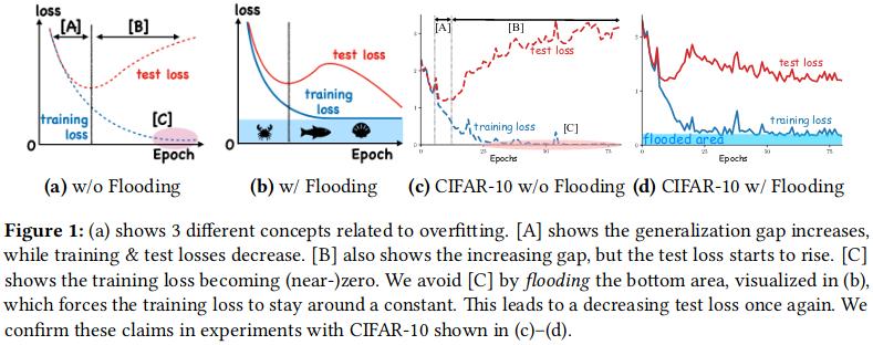 新しい正則化手法(Flooding) の提案。損失関数に定数を加えてゼロにならないようにする…って、なんでこれでうまくいくんだろ。validation set が用意できない場合も多いので、double descent が起こらなくとも、over fitting が避けれるなら、それでかなり嬉しいけど。