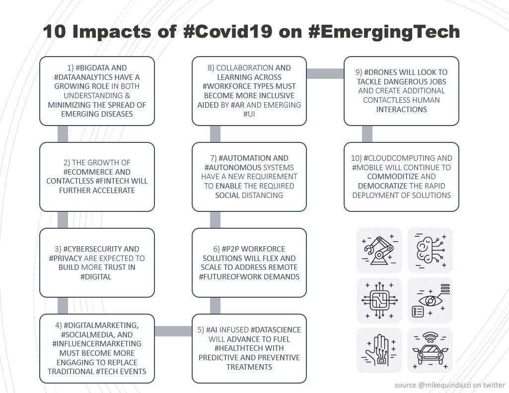 10 Impacts of #Covid19 on #EmergingTech >>> @MikeQuindazzi >>> #AI #BigData #CloudComputing #Robotics #DigitalMarketing #AutonomousVehicles #Drones #HealthTech #DataScience >>> #Infographics https://t.co/4xGCnpJYRD